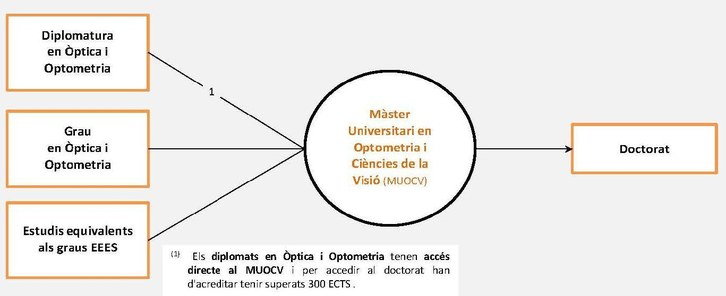 itinerari català accés MUOCV60.2014